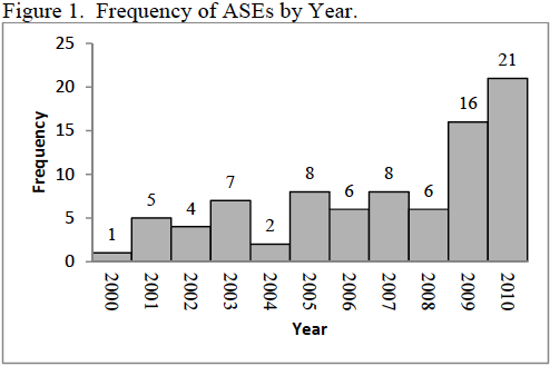 ASEs - 2000-10