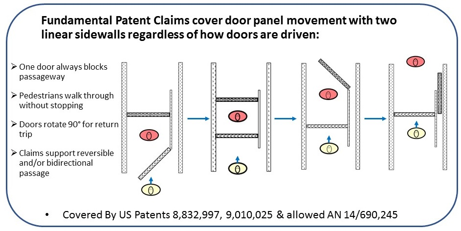 Fundamental Patent