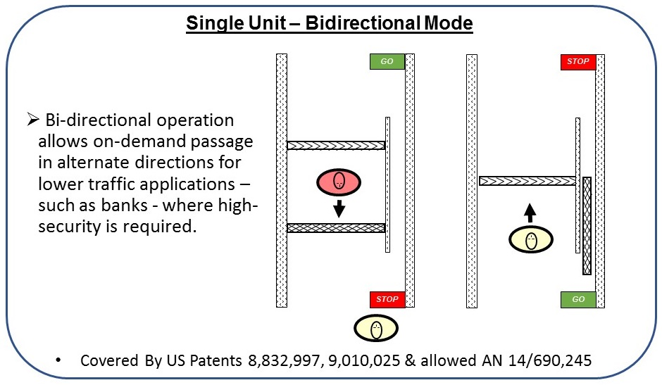 Single Unit Bidirectional Model